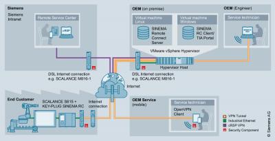SINEMA Remote Connect VPN
